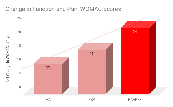 Change in Function and Pain WOMAC Scores