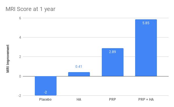 MRI Score at 1 year